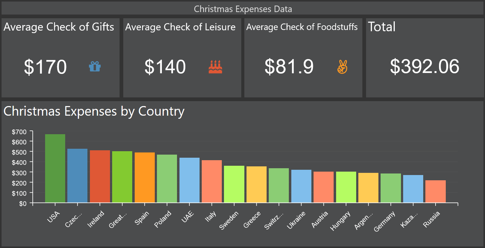 Expenses Data